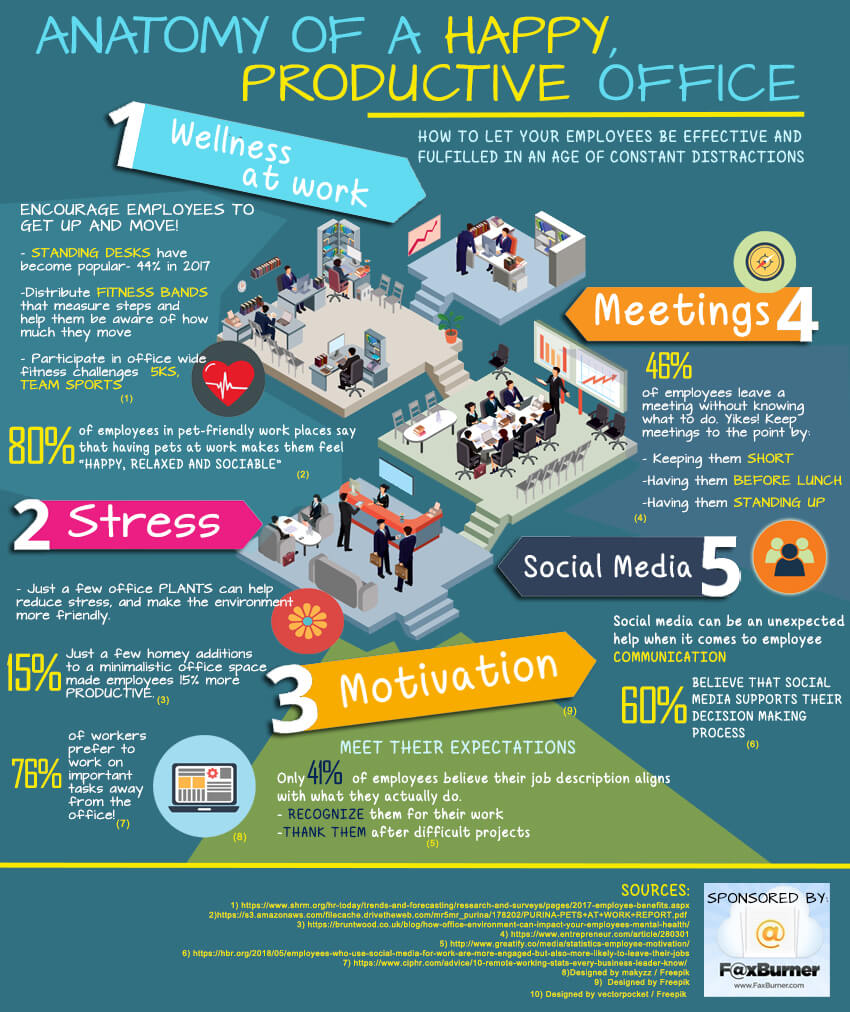 Anatomy of a Happy Productive Office - Infographic